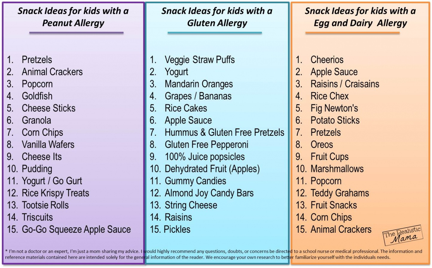 Free Food Allergy List Template Excel